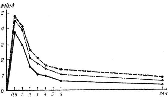 концентрации дигоксина в